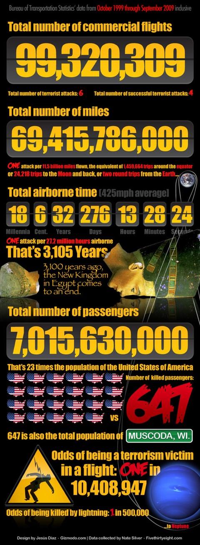 Real risk of terrorist attack via air