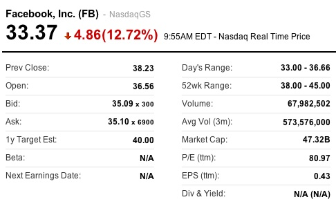 Facebook Stock Performance Snapshot - May 21, 2012