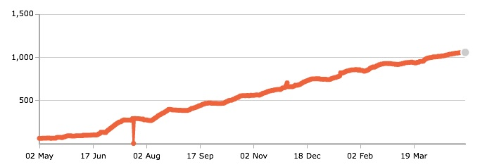 Twitter follower growth for @mah1 from May 2011 to May 2012