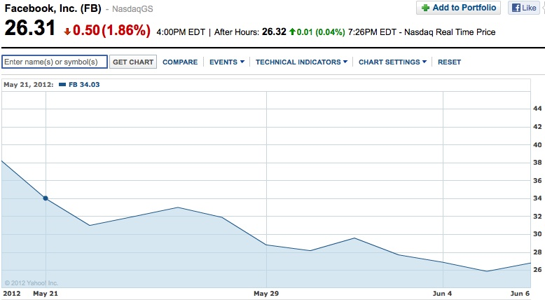 Facebook stock chart