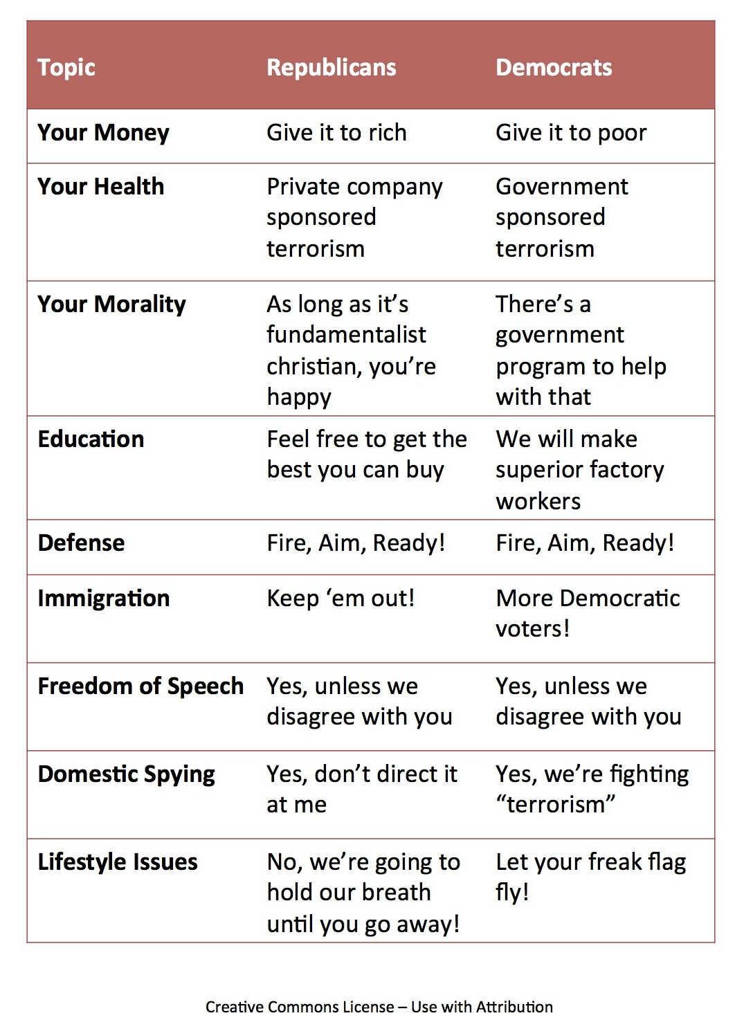 A handy guide to the party's views on popular issues in the 2012 election cycle.