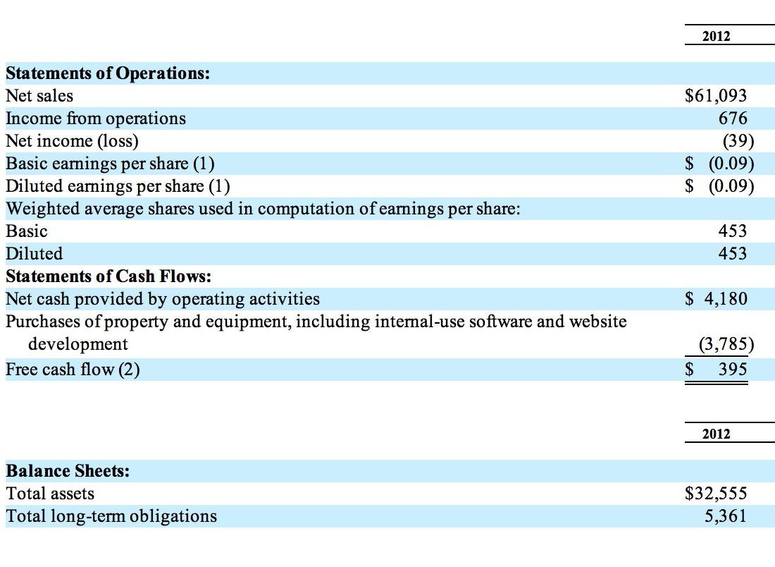 Amazon Financials for 2012