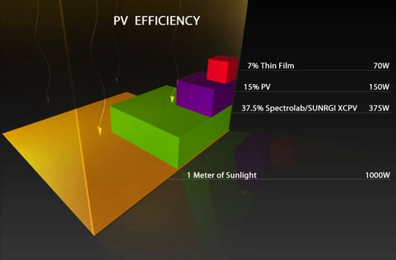 Visual Representation of SunRGI vs. Other Solar PV