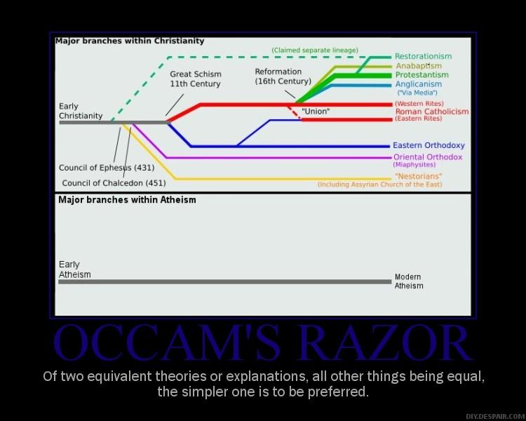 occam's razor applied to theism