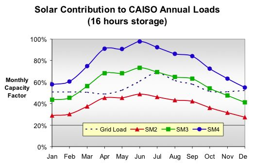 Chart showing Ausra solution with storage vs. demand from Cal ISO