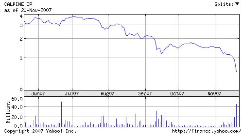 Chart of Calpine's stock performance, six month time frame through Nov 2007