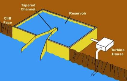 Illustration of channel reservoir system