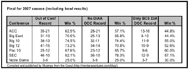 Out of conference records for 2007 BCS football leagues