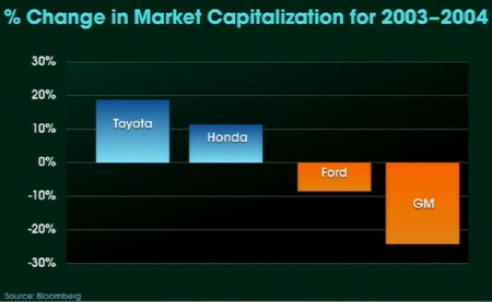 Market Caps of Auto Manufacturers