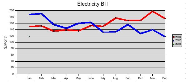Chart of electricity costs after replacing incandescent lighting with energy efficient lighting