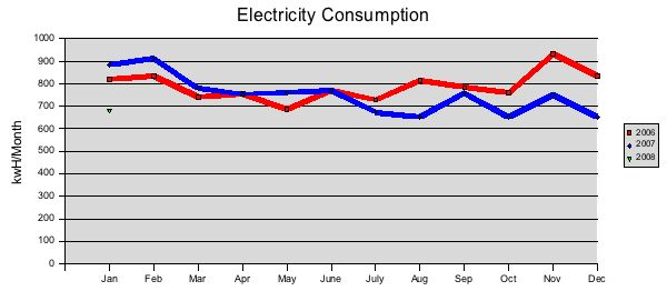 Chart of electricity consumption after replacement of incandescent lighting with energy efficient lighting