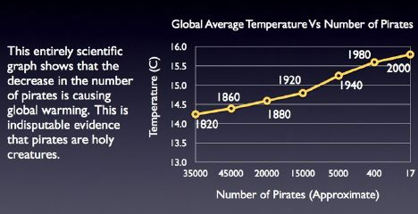Graph of global temperature vs. number of pirates